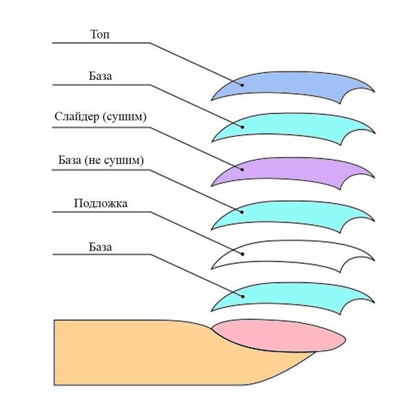 Как крепить слайдеры на гель лак пошаговая техника